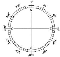 unit-1-absolute-location-measurements