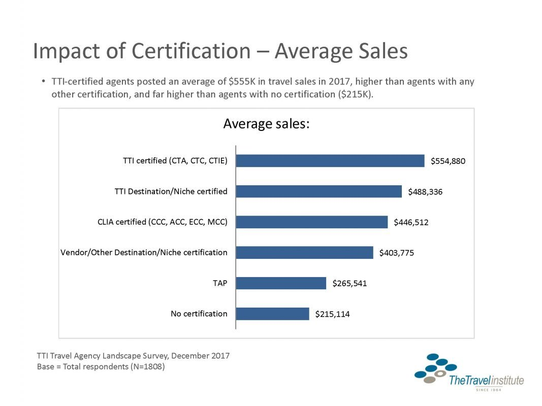 Survey Shows Close Ties Between Certification And Financial Success
